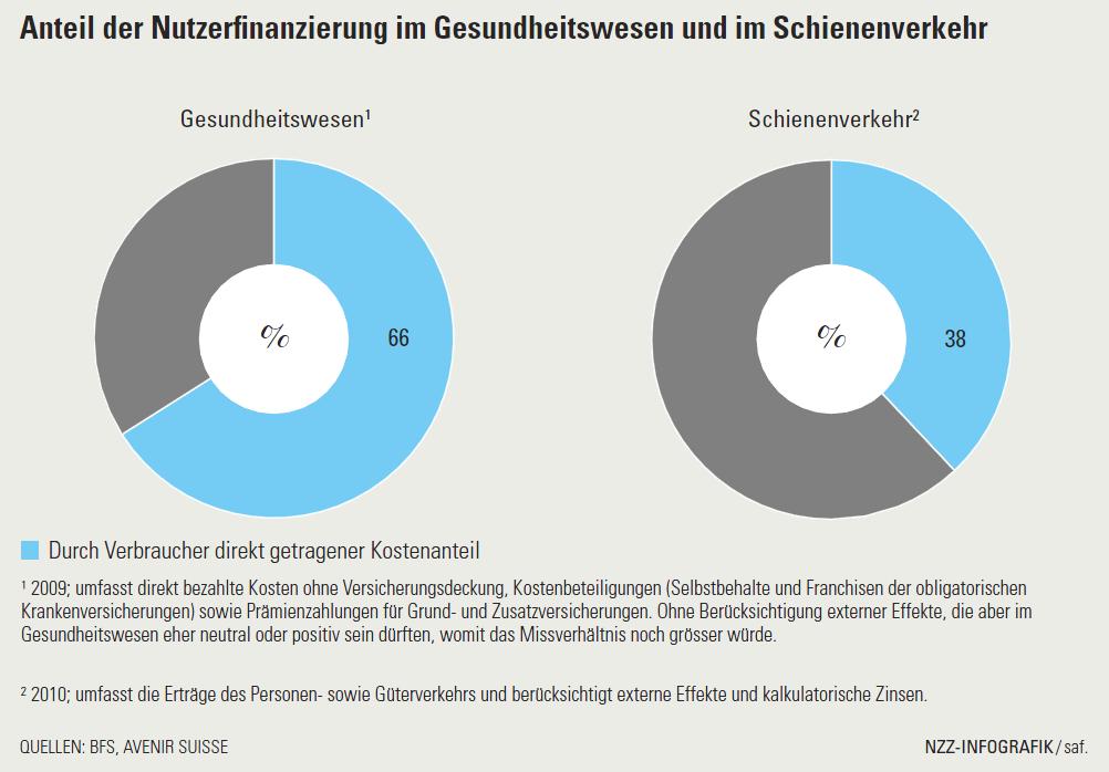 Anteil der Nutzerfinanzierung im Gesundheitswesen und im Schienenverkehr, nzz_25-02-12