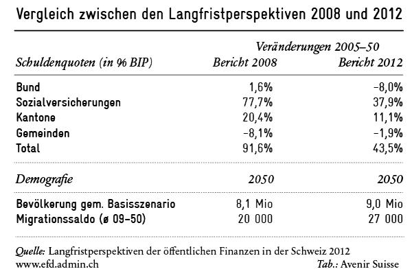 Langfristperpektiven von Schuldenquote und Demografie im Vergleich
