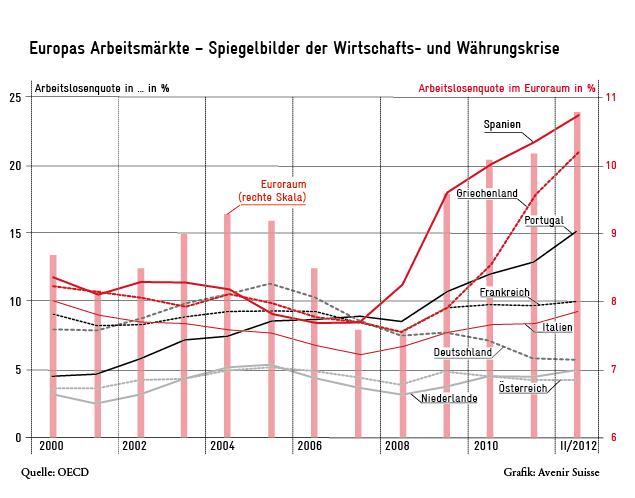 Nord-Süd-Gefälle bei der Arbeitslosigkeit in Europa