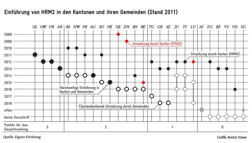 Stand der Einführung von HRM2 in den Schweizer Kantonen und Gemeinden