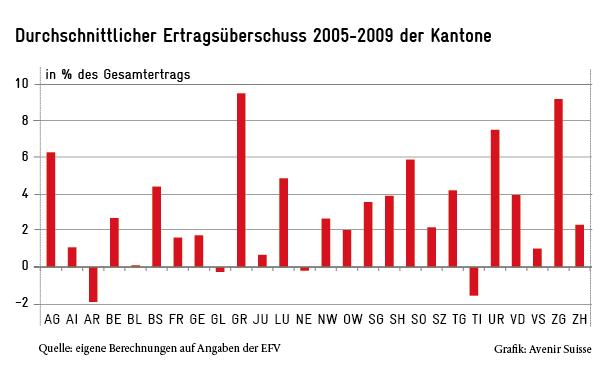 Ertragsüberschüsse der Schweizer Kantone im Mehrjahresvergleich