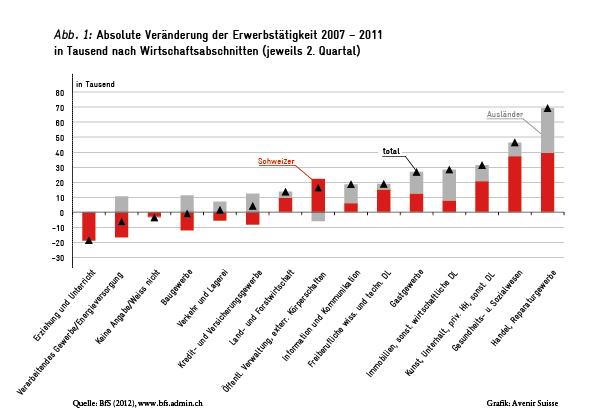 Veränderung der Erwerbstätigkeit 2007-2011 nach Wirtschaftsabschnitten