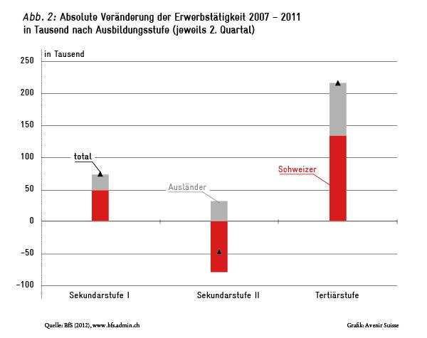 Veränderung der Erwerbstätigkeit nach Ausbildungsstufe 2007-2011