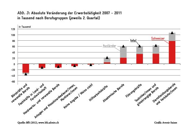 Veränderung der Erwerbstätigkeit nach Berufsgruppen 2007-2011