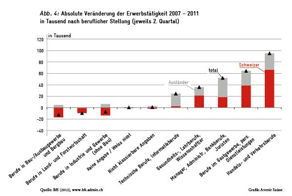 Veränderung der Erwerbstätigkeit nach beruflicher Stellung 2007-2011
