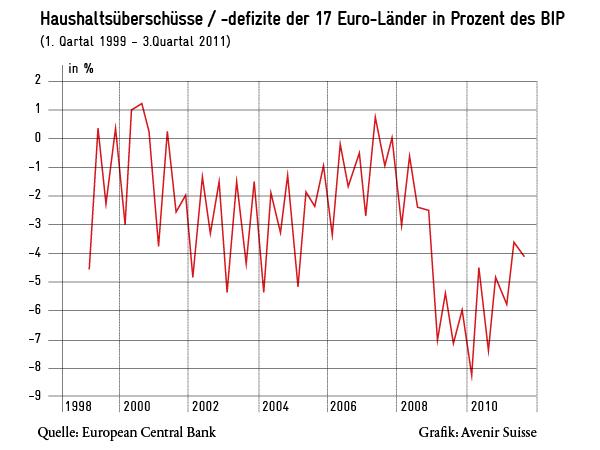 Haushaltsüberschüsse und Haushaltsdefizite der 17 Euro-Länder