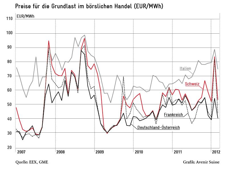 Grundlastpreise an der Börse für Elektrizität in CH, D/A, F und I