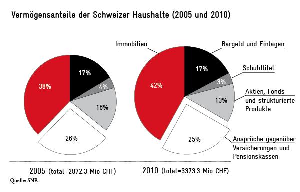Vermögensanteile der Schweizer Haushalte 2005 - 2010