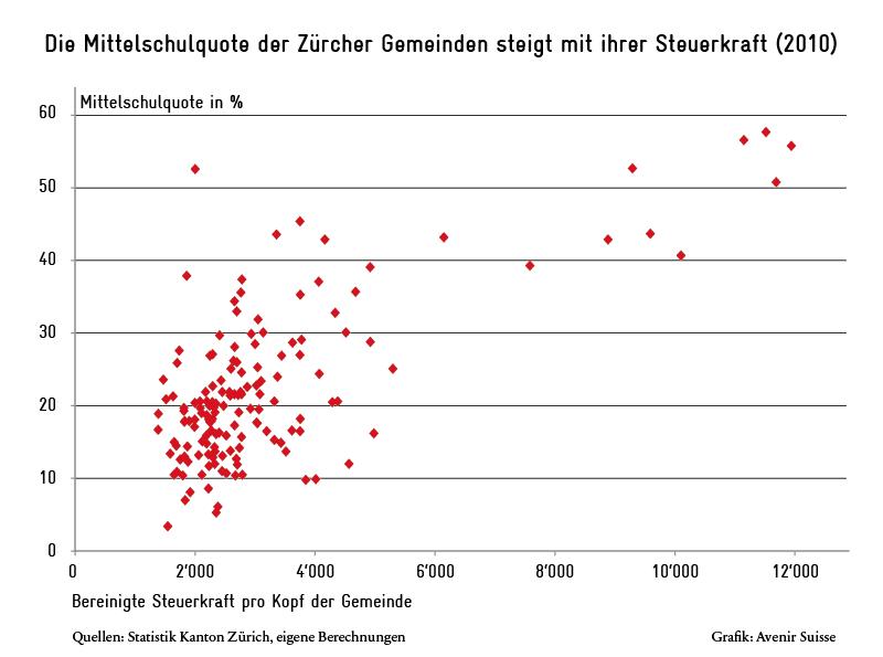 Die Mittelschulquote der Zürcher Gemeinden und deren Steuerkraft