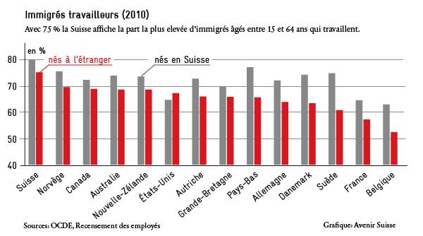 Immigrés travailleurs 2010