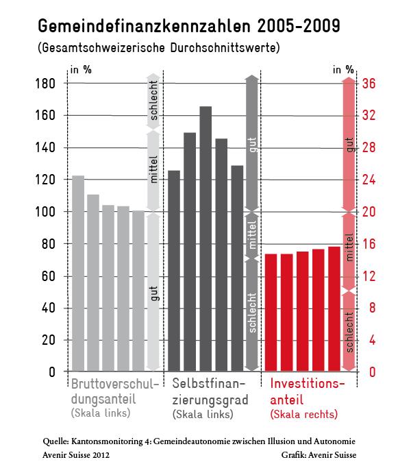 Gemeindefinanzkennzahlen 2005-2009