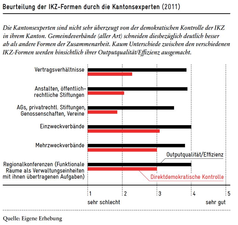 Beurteilung der IKZ-Formen durch Kantonsexperten