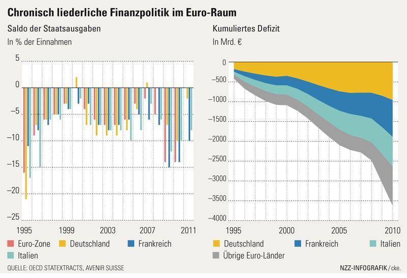 liederliche finanzpolitik im euro-raum