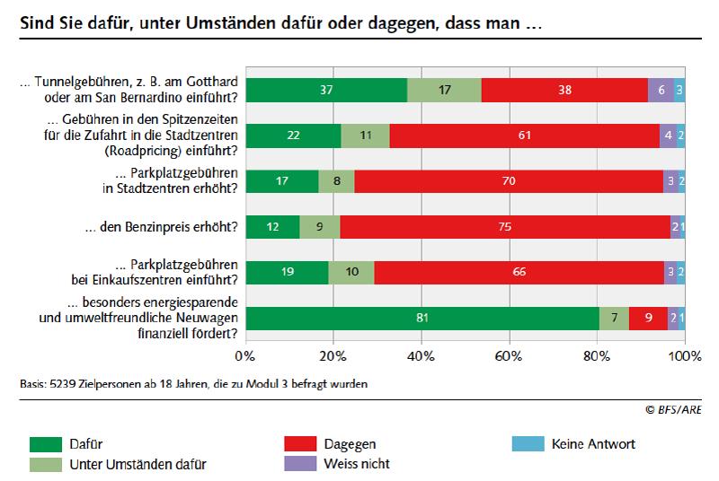 Umfrage zu Verkehrsfragen