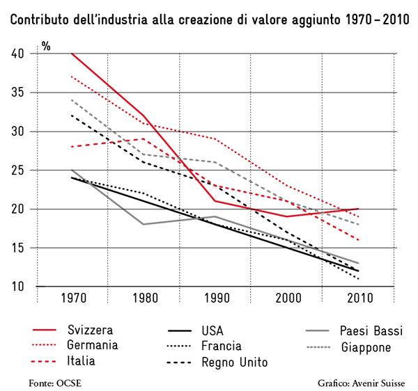 contributo dell'inustria alla creazione de valore aggiunto 1970-2010