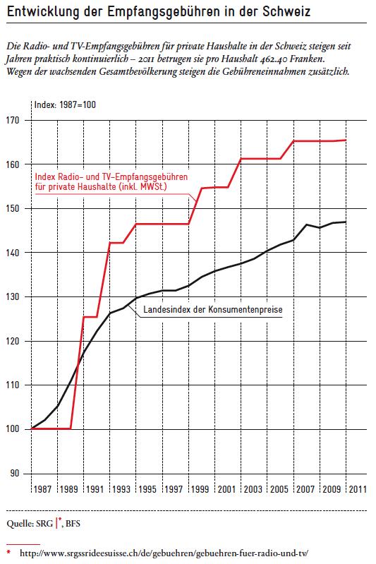 Empfangsgebuehren Schweiz 1987-2011