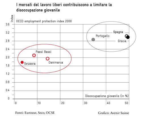 i mercati del lavoro liberi