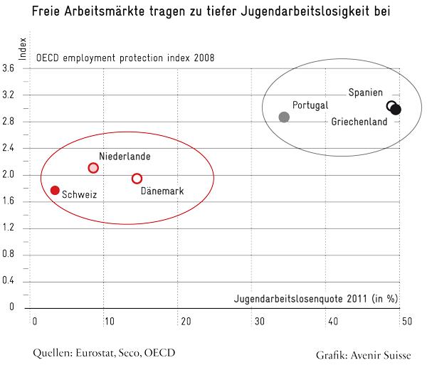 Jugendarbeitslosigkeit und Arbeitsmarktrigiditaet