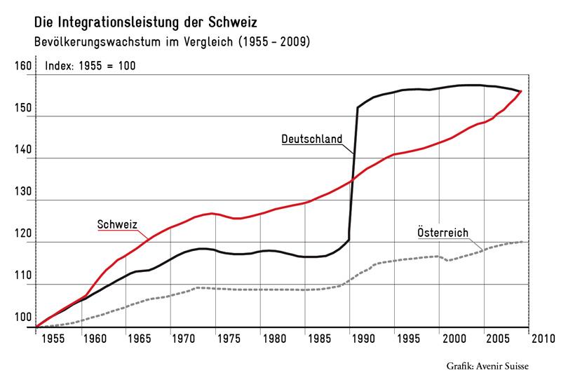 Bevölkerungswachstum im Vergleich CH - D - A