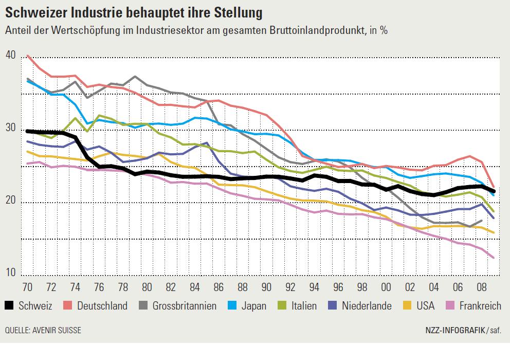 Schweizer Industrie behauptet ihre Stellung