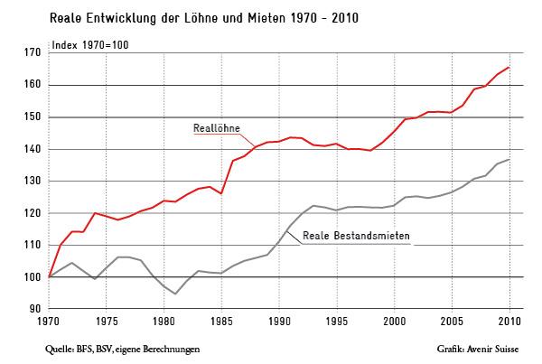 Reale Entwicklung der Mieten und Löhne CH 1970-2010