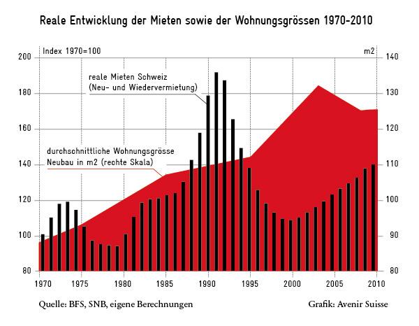 Reale Entwicklung der Mieten und Wohnungsgrössen CH 1970-2010