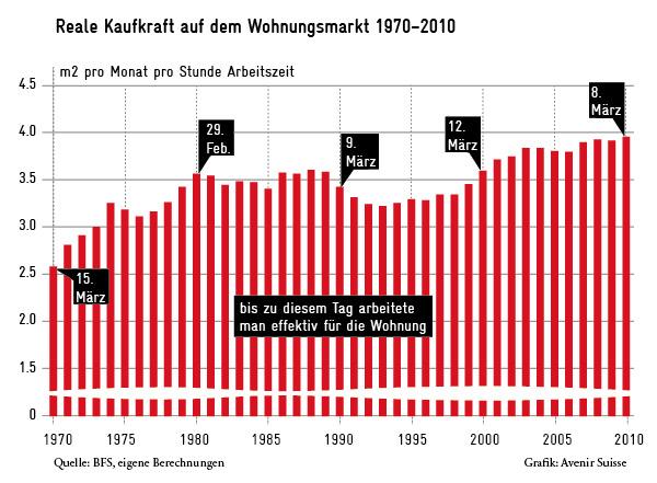 Reale Kaufkraft auf dem Wohnungsmarkt CH 1970-2010