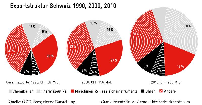 Exportstruktur CH 1990-2010