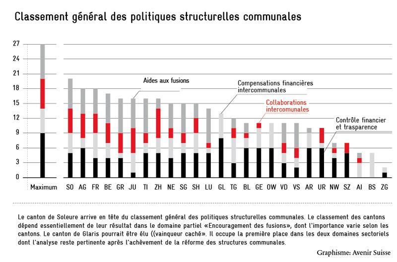 Avenir Suisse Grafik Gesamtranking Gemeindestrukturpolitik Lukas Rühli
