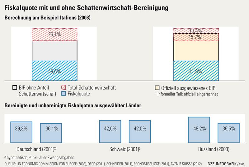 Fiskalquote mit und ohne Schattenwirtschaft