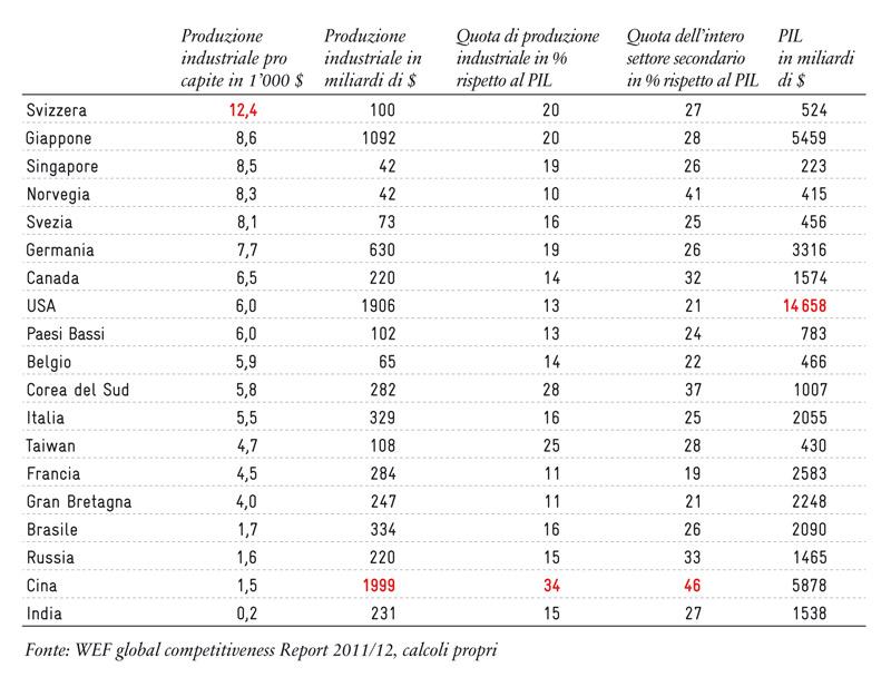 Nazioni industrializzate