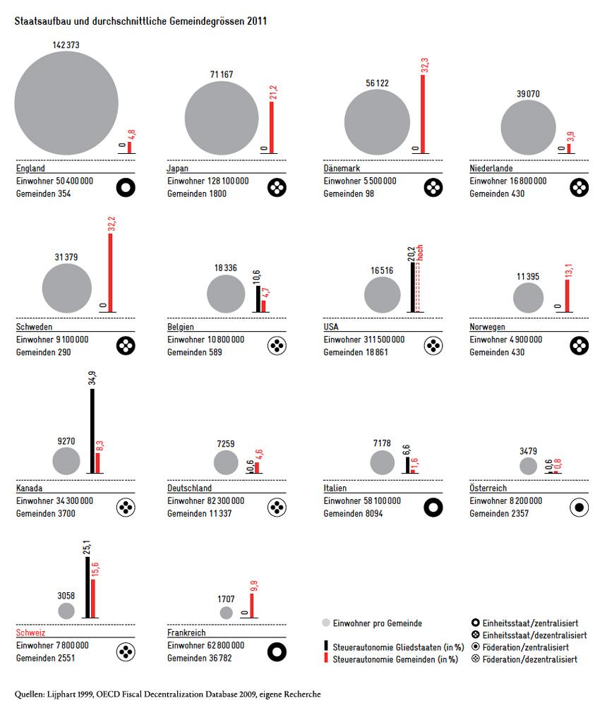Staatsaufbau und Gemeindegrössen