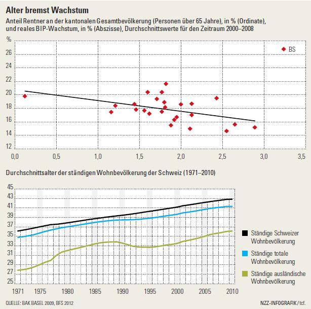 Anteil Rentner an der kantonalen Gesamtbevölkerung und reales BIP-Wachstum