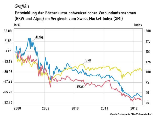 Entwicklung der Börsenkurse schweizerischer Verbundunternehmen (BKW und Alpiq) im Vergleich zum Swiss Market Index (SMI)