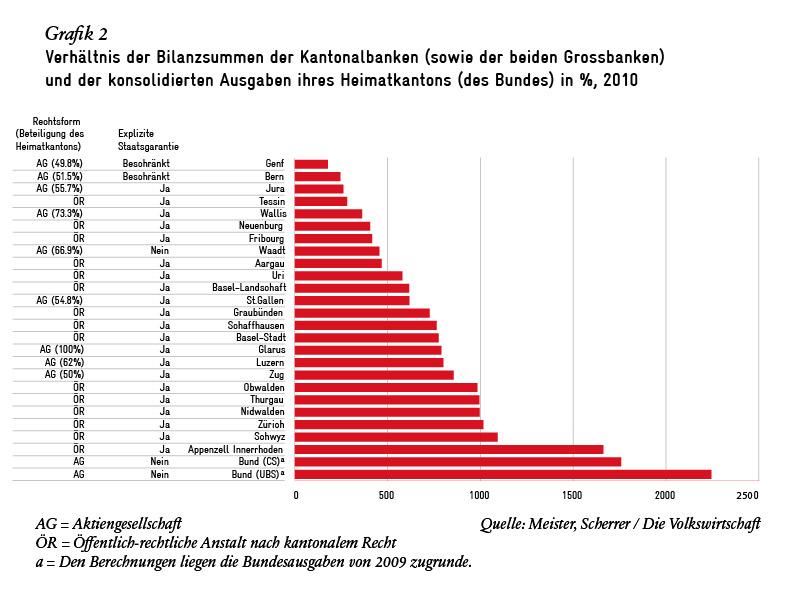 Verhältnis der Bilanzsummen der Kantonalbanken (sowie der beiden Grossbanken) und der konsolidierten Ausgaben