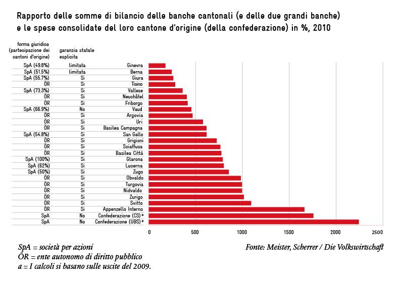 Bilanzsummen Kantonalbanken Schweiz