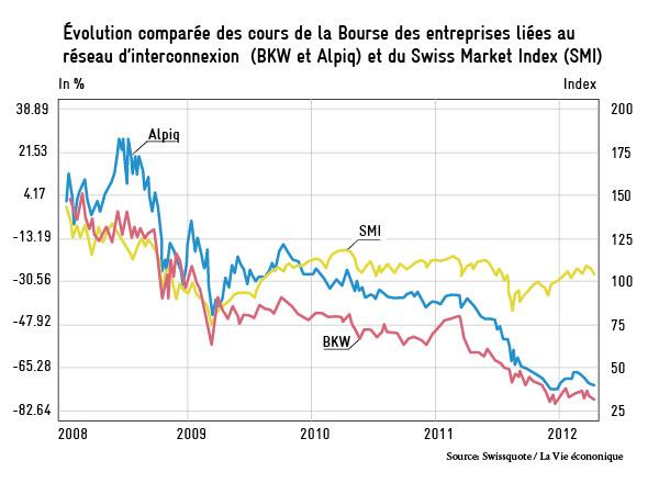 Évolution comparée des cours de la Bourse des entreprises liées au réseau d'interconnexion (BKW et Alpiq) et du Swiss Market Index (SMI)