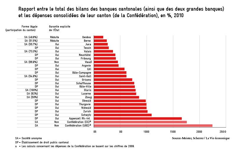 Rapport entre le total des bilans des banques cantonales (ainsi que des deux grandes banques) et les dépenses consolidées de leur canton (de la Confédération), en %, 2010