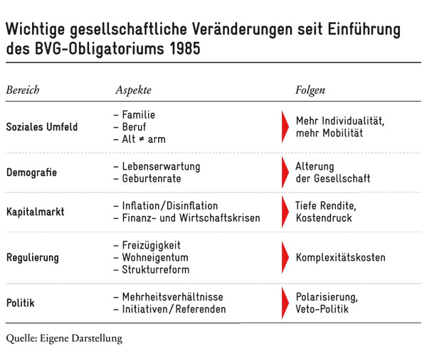 Veränderungen seit BVG-Obligatorium
