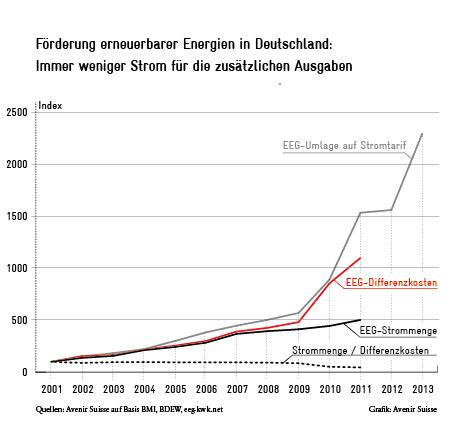 EEG Stromkosten in Deutschland