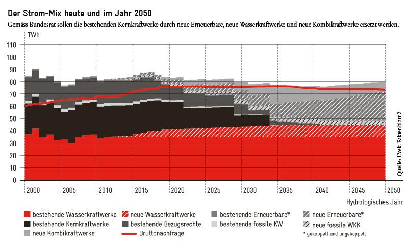Schweizer Strom-Mix heute und 2050