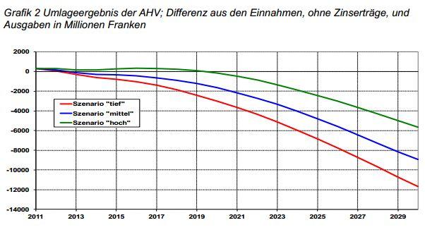 Umlageergebnis AHV (Quelle: Bundesamt für Sozialversicherungen)