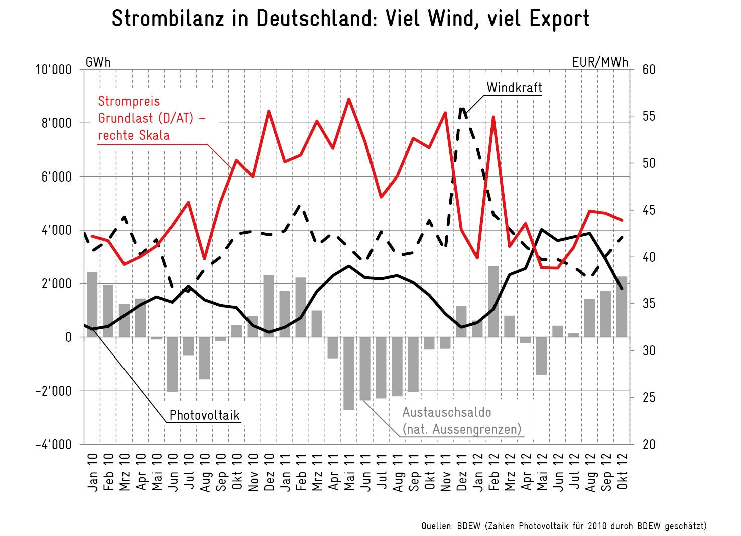 Strombilanz in Deutschland