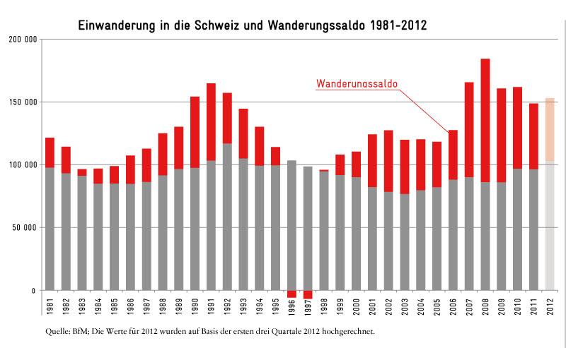 Einwanderung in die Schweiz und Wanderungssaldo 1981-2012