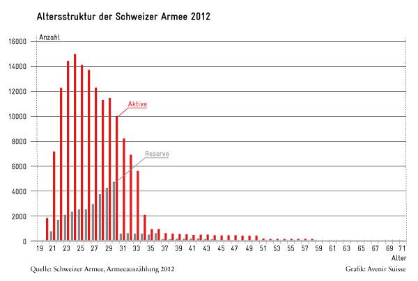 Armeeangehörige Schweiz