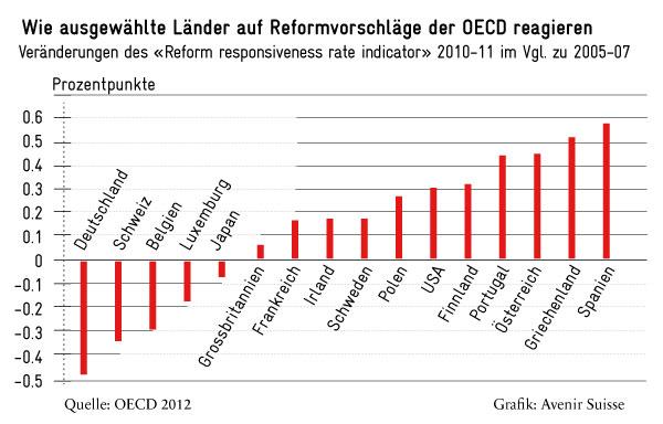 Reaktionen auf Reformvorschläge der OECD