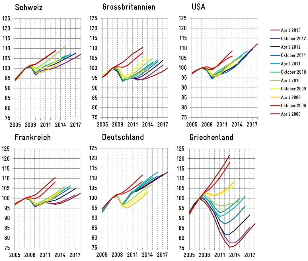 IMF-Prognosen ab 2007