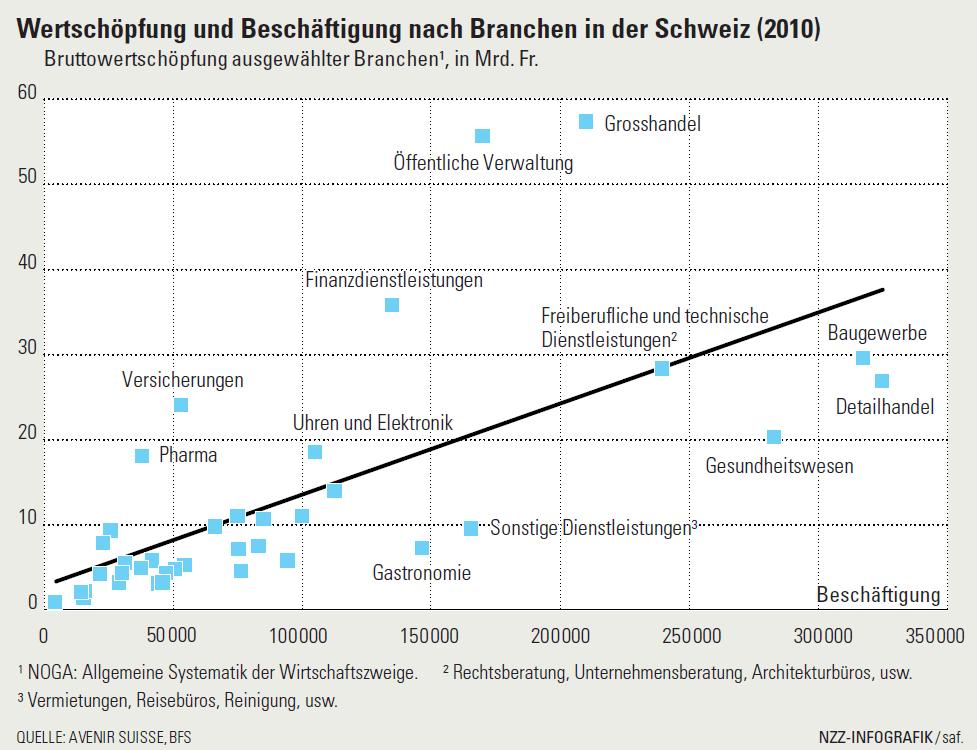 Wertschöpfung und Beschäftigung nach Branchen in der Schweiz