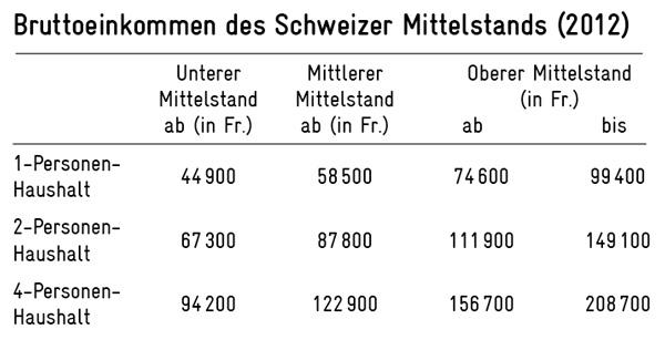 Das Bruttoeinkommen des Schweizer Mittelstands (2012) - Quelle: Avenir Suisse
