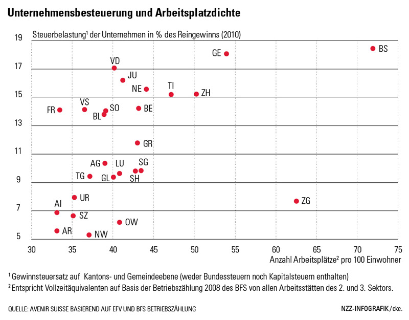 Ohne den kantonalen Steuerwettbewerb hätten die Unternehmen nur wenige Gründe, Arbeitsplätze im «Hinterland» zu schaffen. | Avenir Suisse
